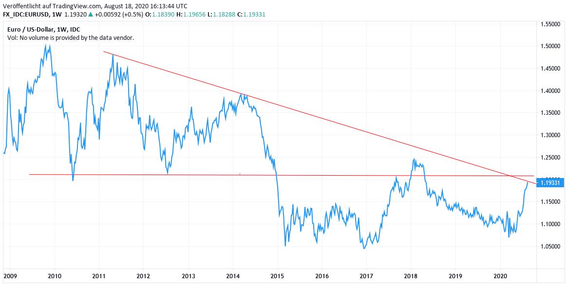 Chart: EURO vs. USD