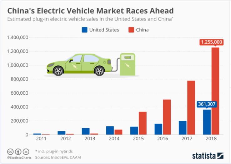 Graphik: Electric Vehicles China vs. USA bis 2018