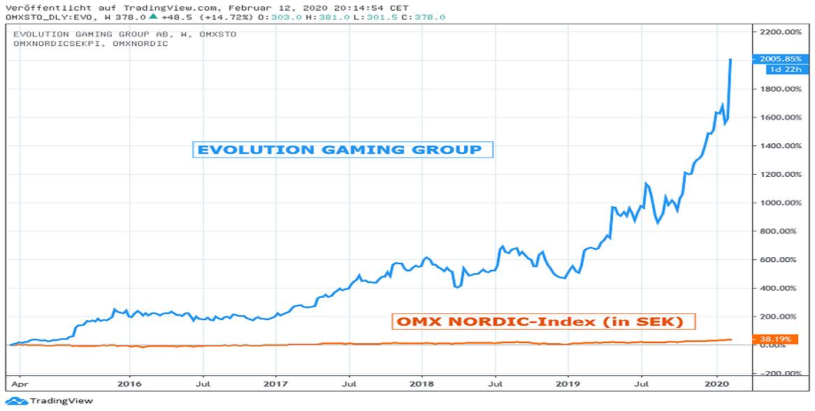 Chart: Evolution  Gaming gegen OMX NORDIC