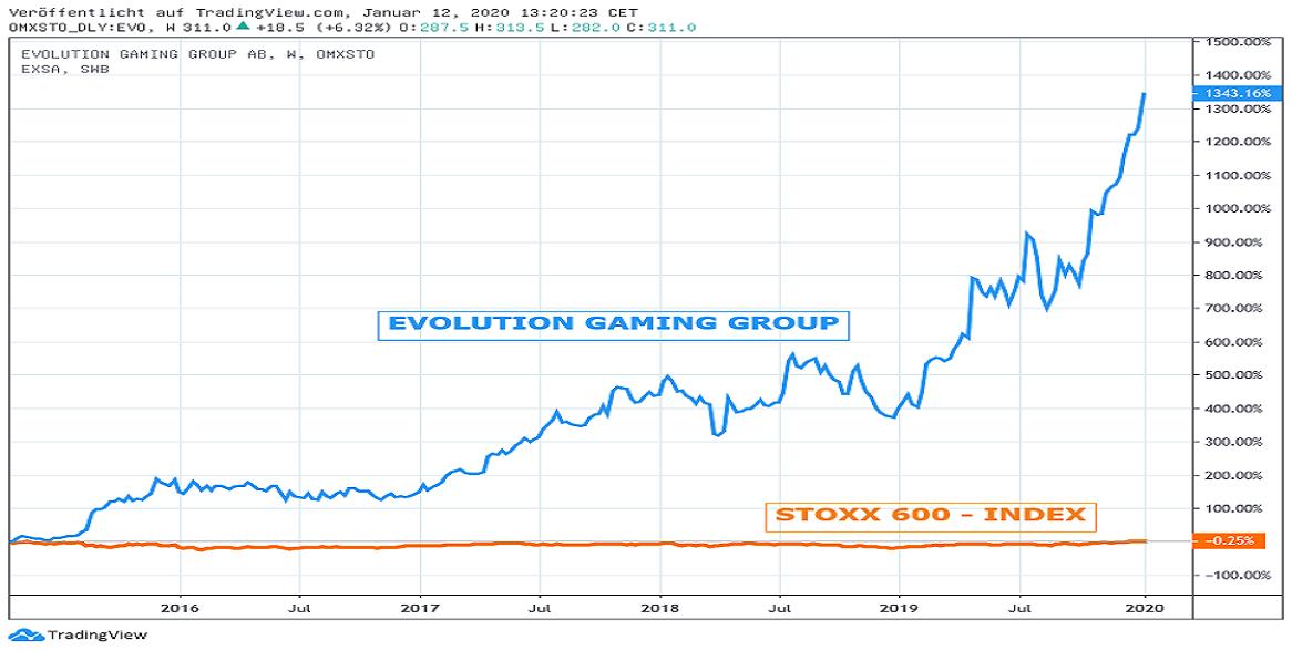 Chart: Evoluution Gaming gegen STOXX 600-Index