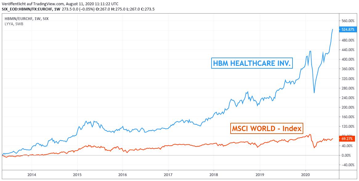 Chart: HBM Healthcare vs. MSCI World-Index