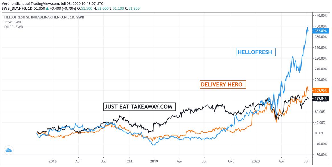 Chart: Hellofresh, Delivery Hero, Just Eat