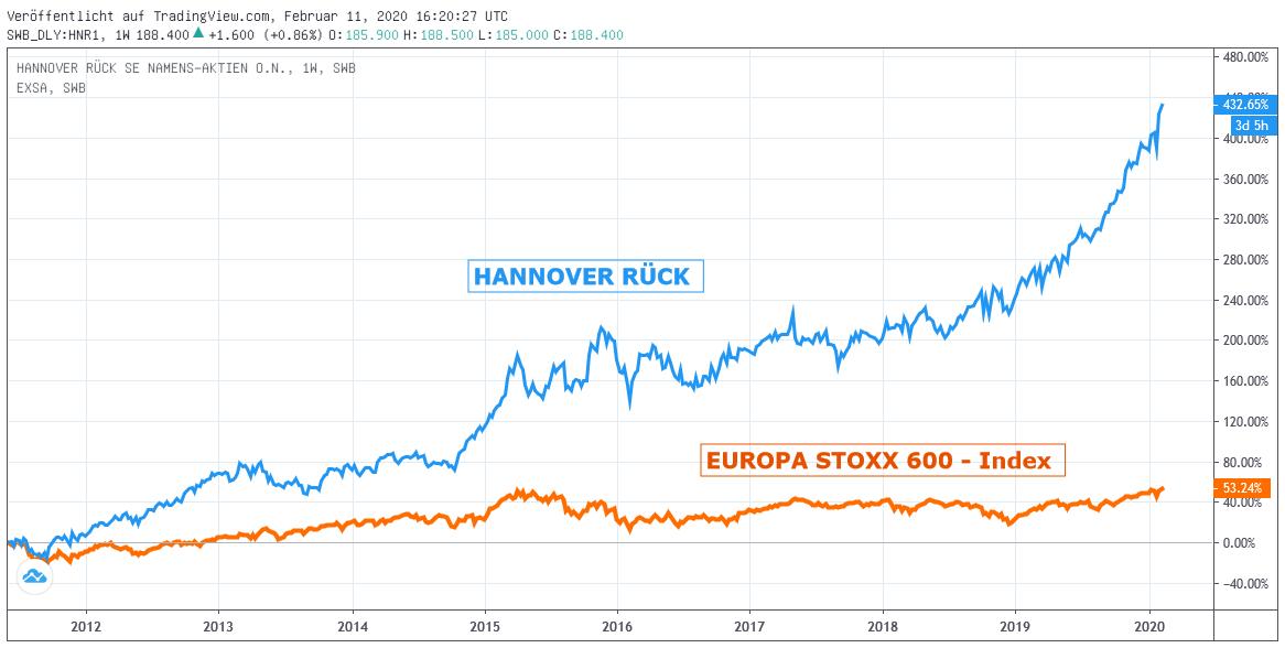 Chart: Hannover Rück zu STOXX 600-Index