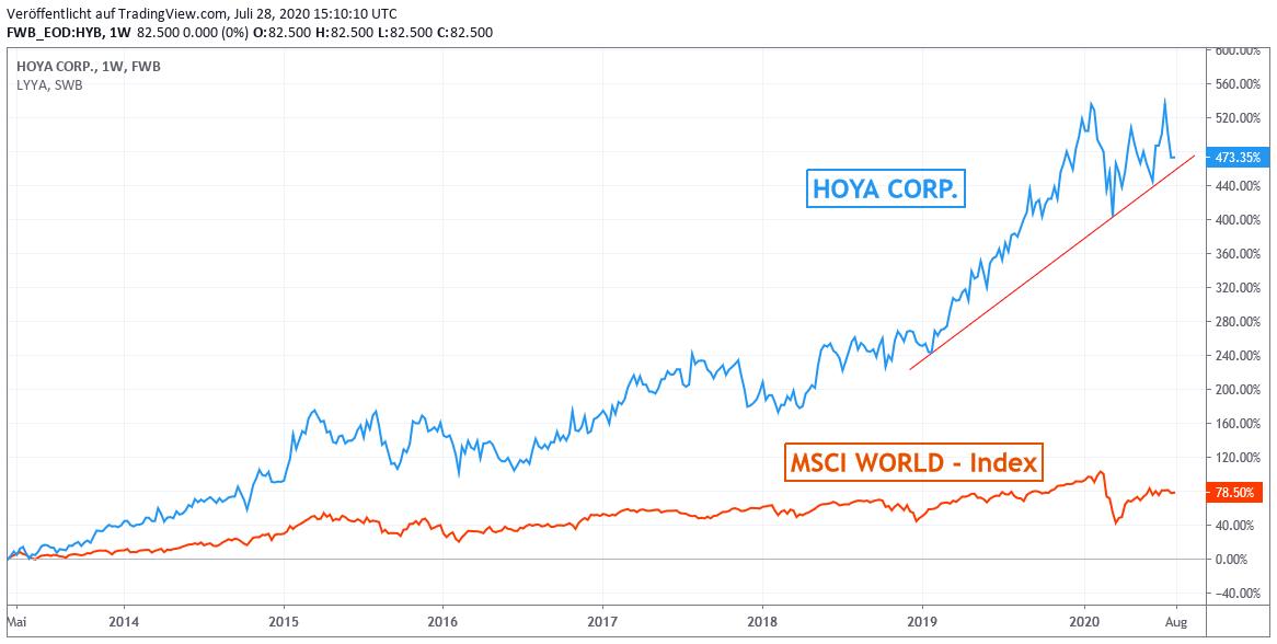 Chart: HOYA gegen MSCI WORLD - Index