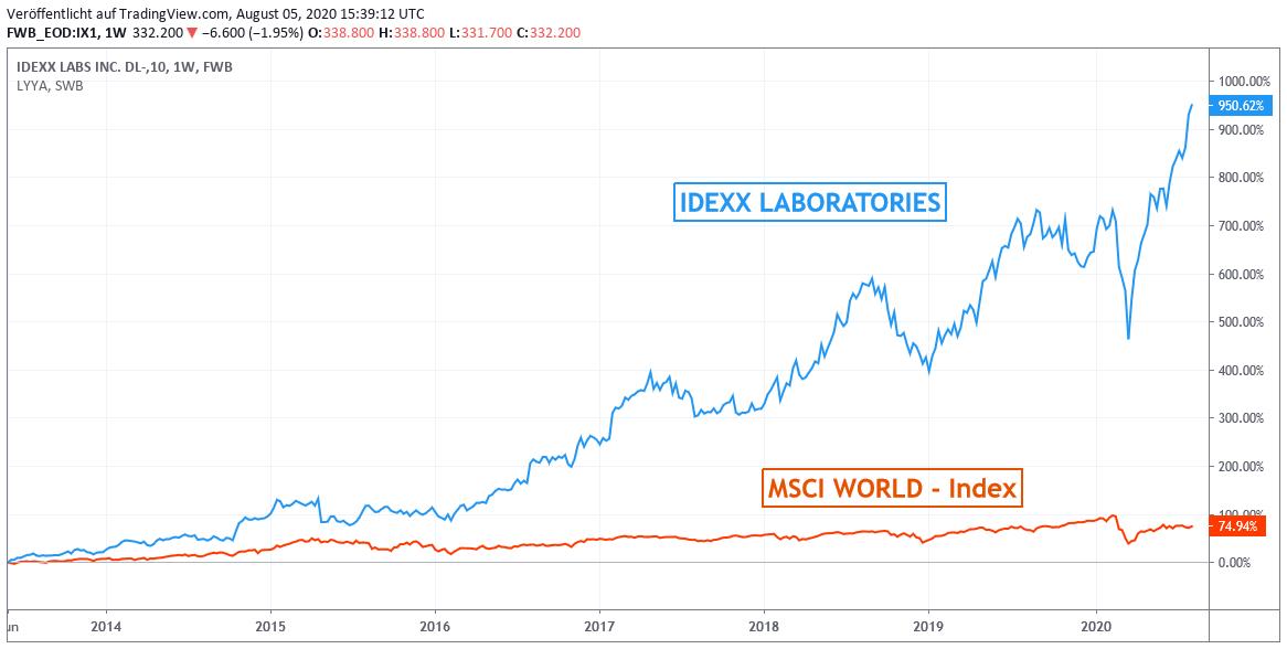 Chart: Idexx Laboratories gegen MSCI World-Index