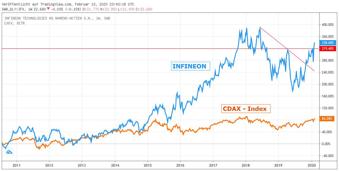 Chart: Infineon gegen CDAX-Index
