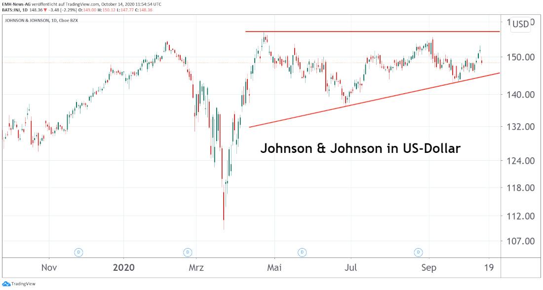 Johnson & Johnson Corp.