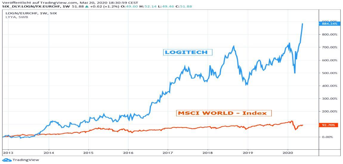 Chart: Logitech vs. MSCI World Euro - Index