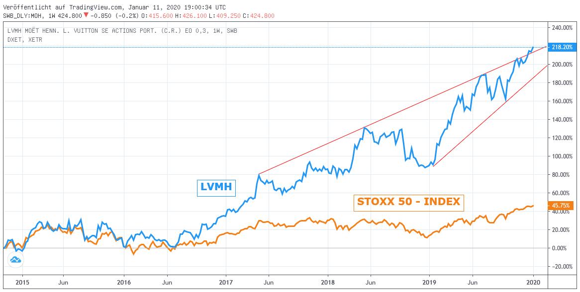 Chart: LVMH gegen STOXX 50-Index
