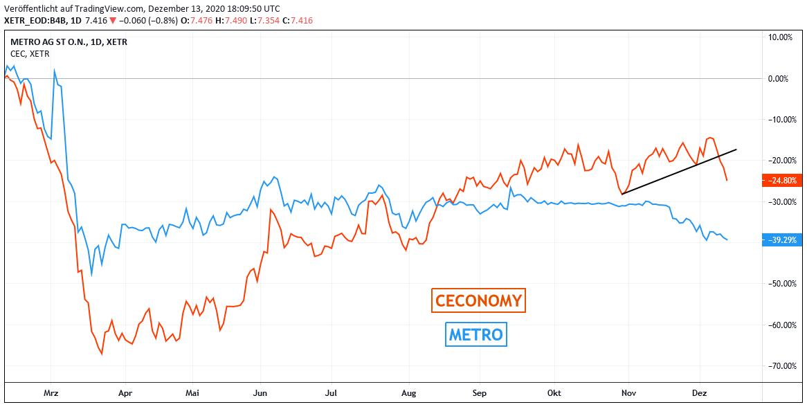 Chart - METRO und CECONOMY