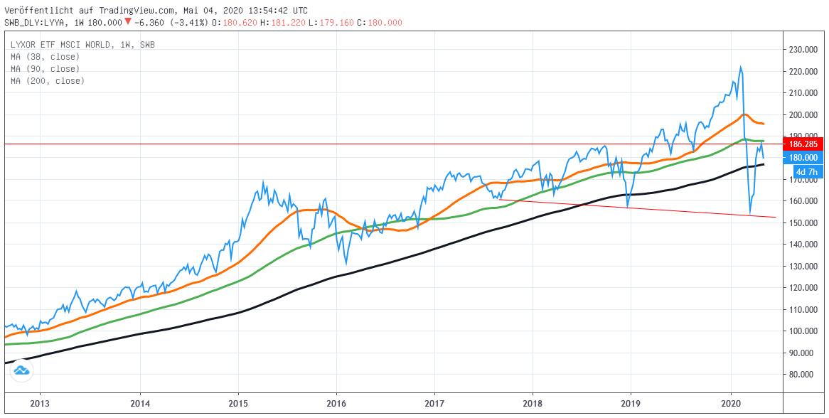 Chart: MSCI World Euro