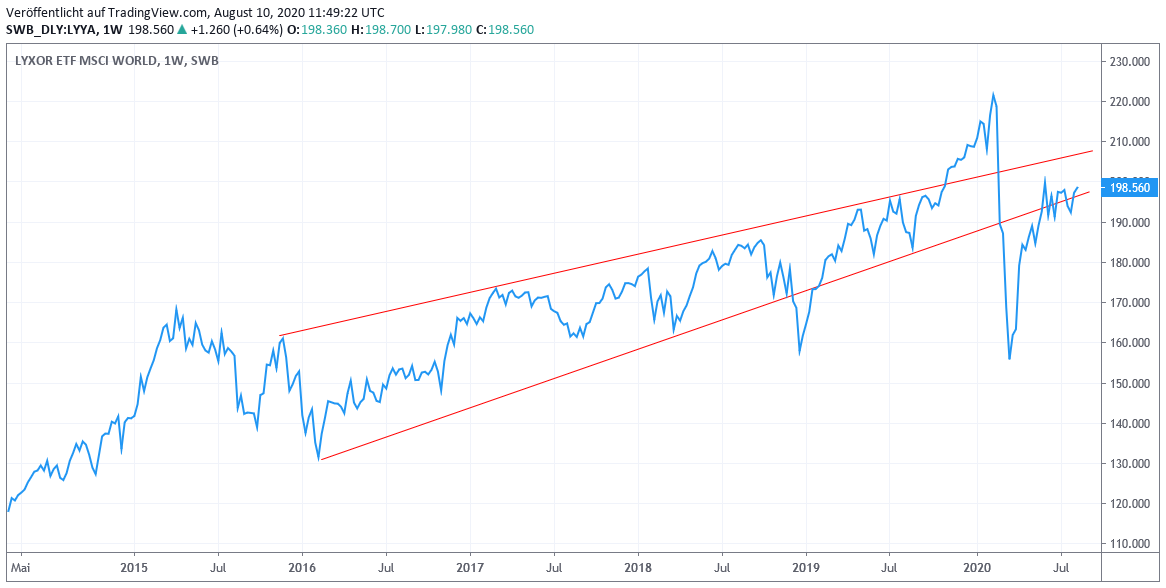 Chart: MSCI World Euro- Index