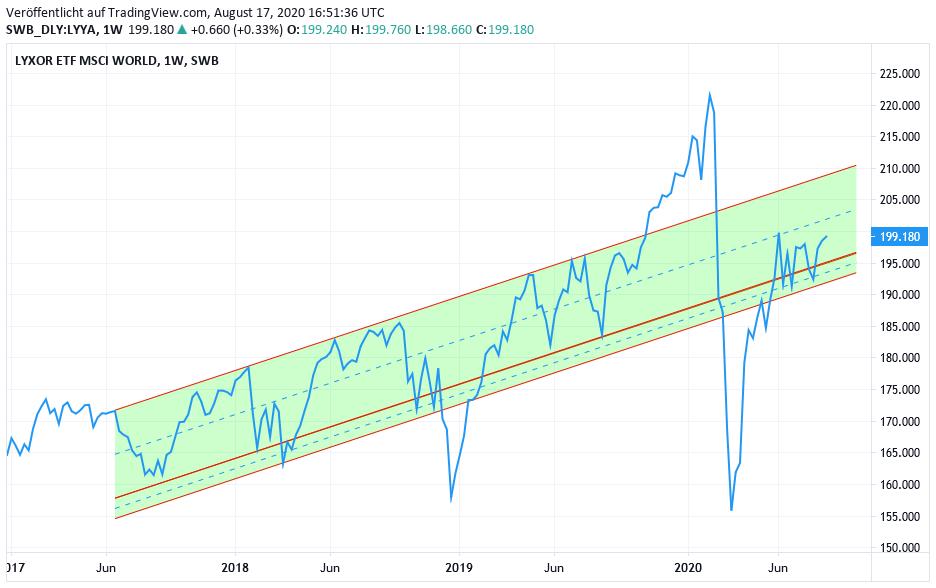 Chart: MSCI World Euro- Index