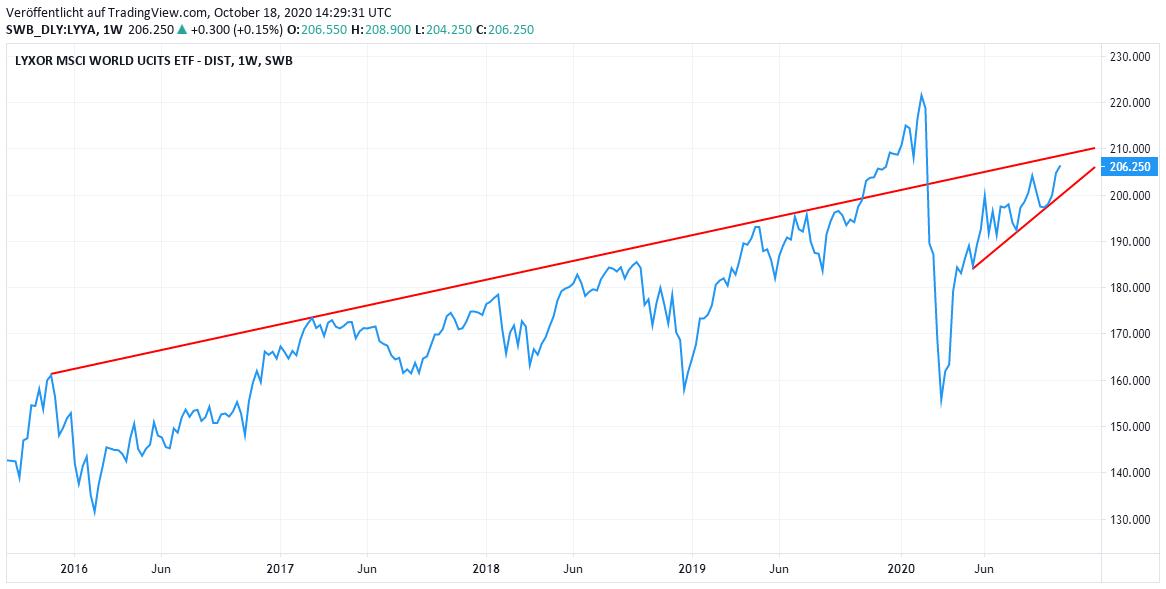 Chart MSCI