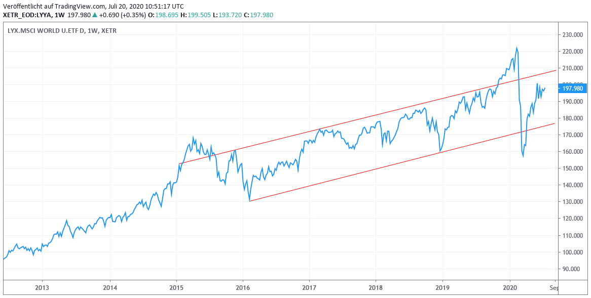 Chart: MSCI WORLD (Euro) - Index