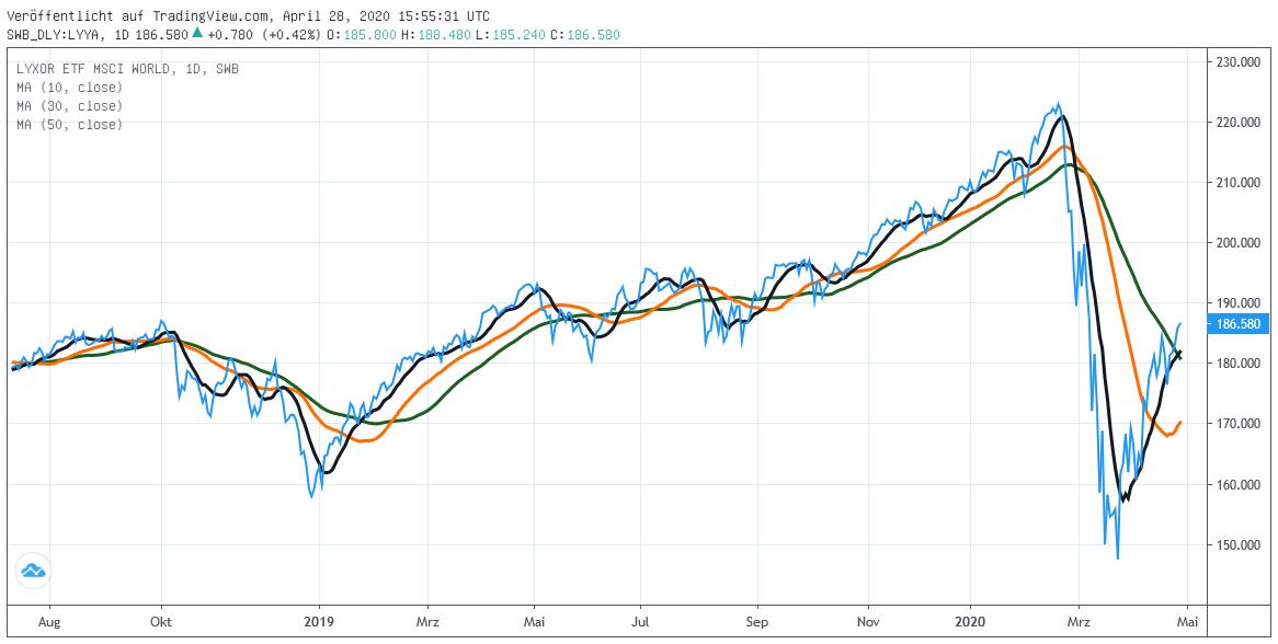 Chart: MSCI World Euro-Index