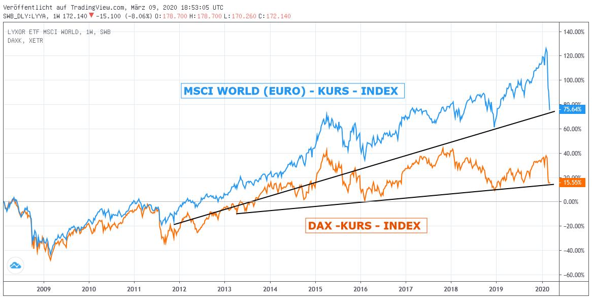 Chart: MSCI WORLD EURO vs DAX-Index (Kurs)