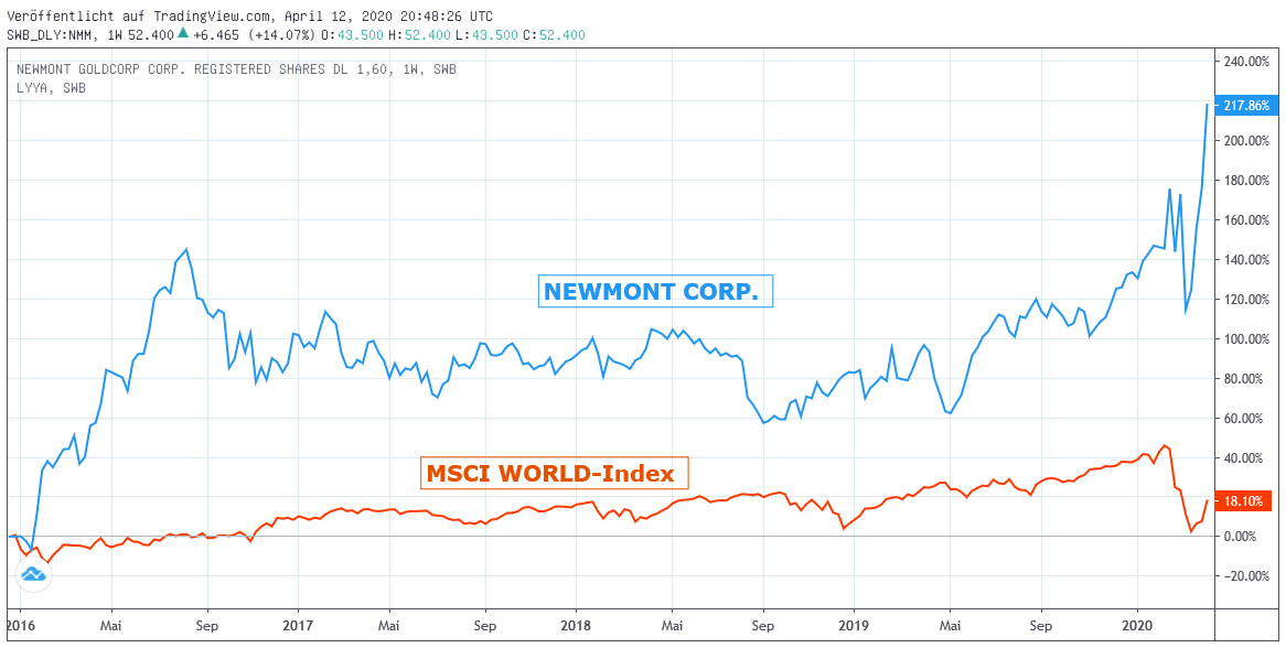 Chart: Newmont gegen MSCI world Euro-Index