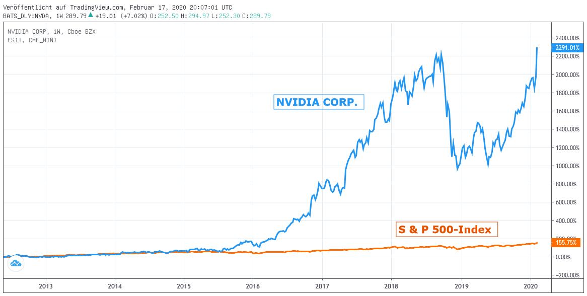 Chart: NVIDIA gegen S&P 500- Index