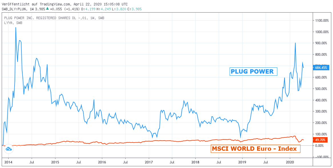 Chart: Plug Power gegen MSCI WORLD Euro - Index