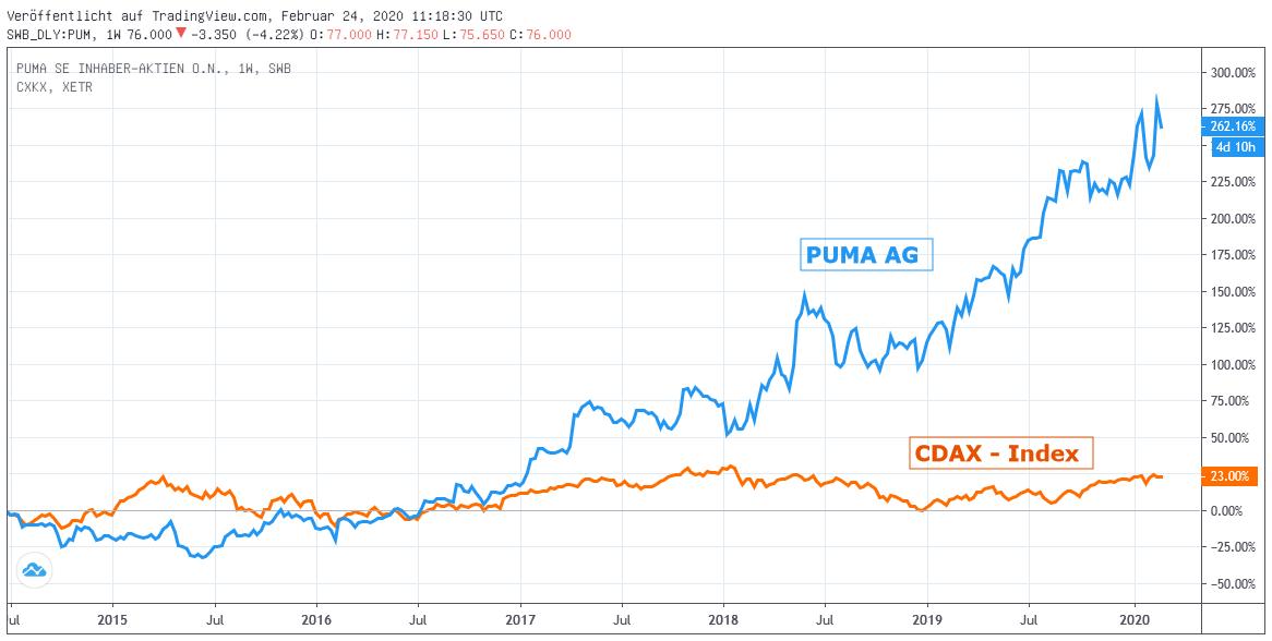 Chart: Puma gegen CDAX-Index