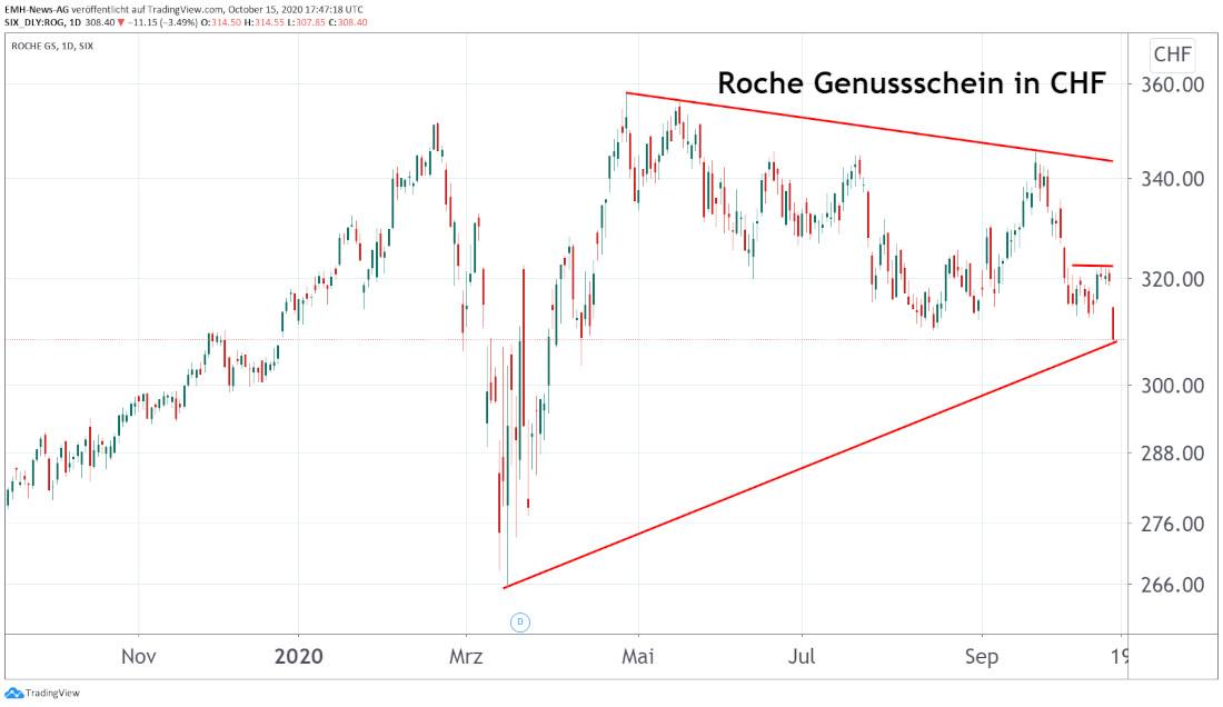 Roche Genussschein in Franken