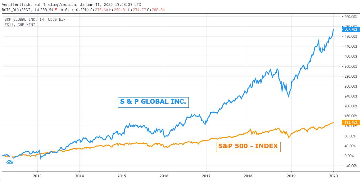 S&P Global gege S&P 500