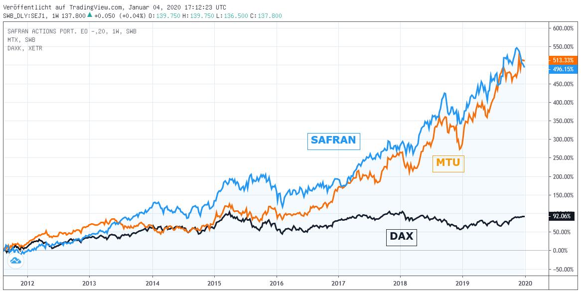 Chart: Safran und MTU gegen DAX