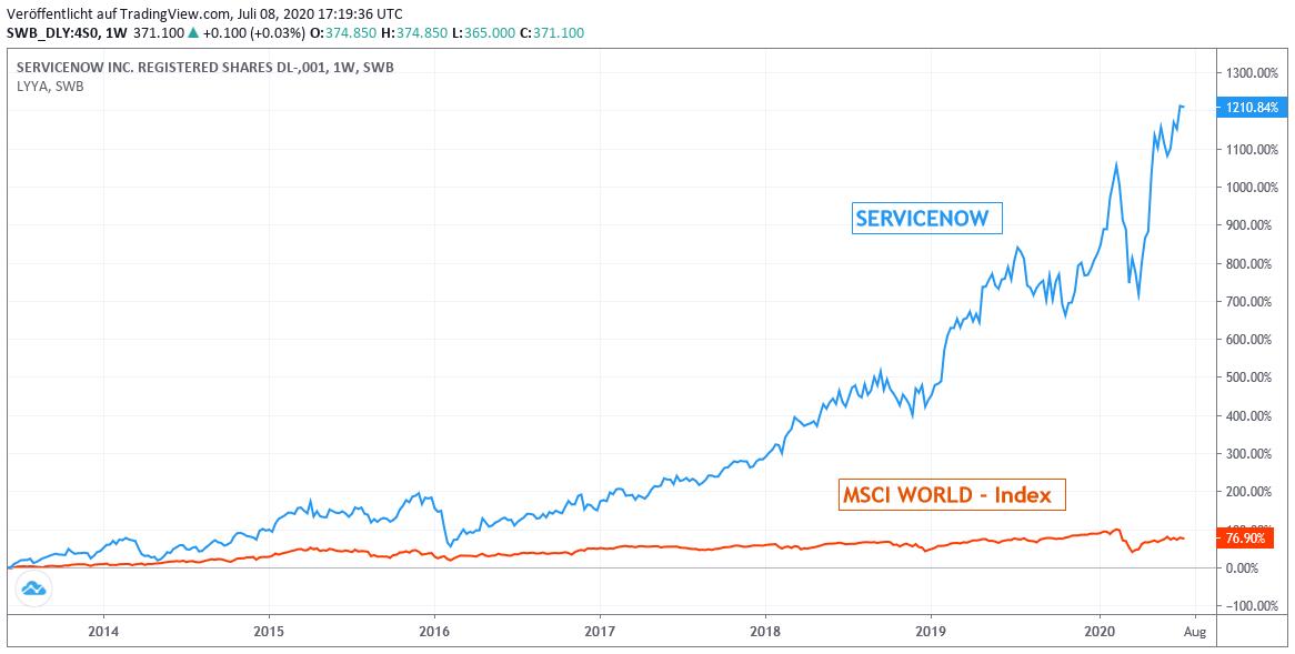 Chart: Servicenow gegen MSCI World