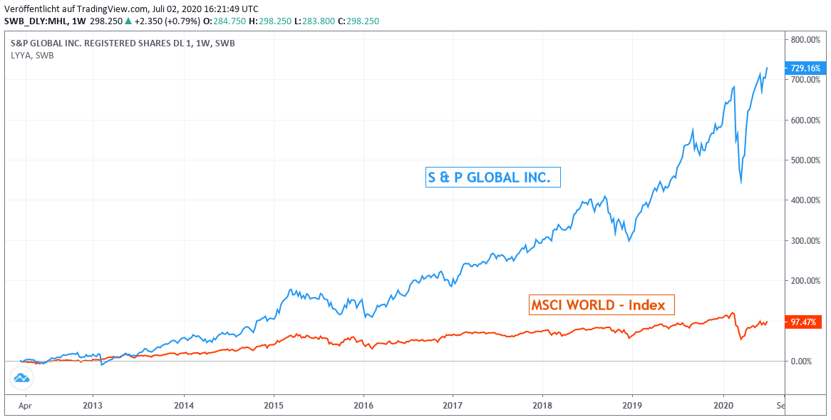 Chart: S&P Global gegen MSCI World Euro-Index