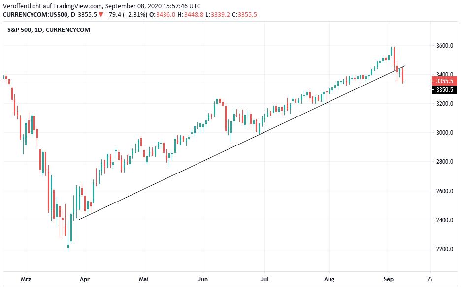 s&p 500 aktien gewichtung