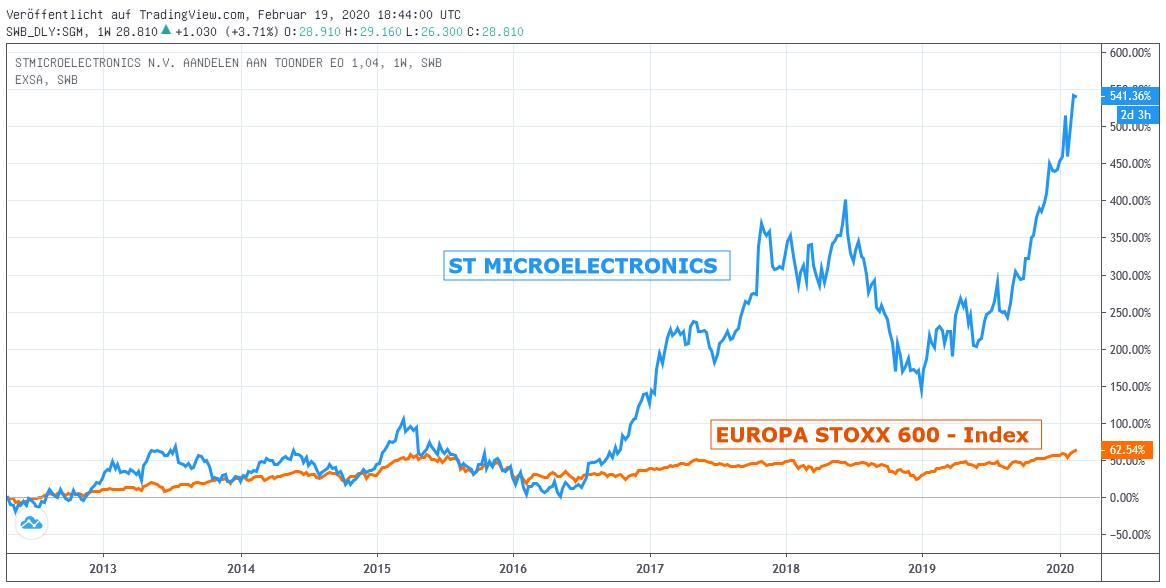 Chart: ST MICROELECTRONICS gegen EUROPA STOXX 600-Index