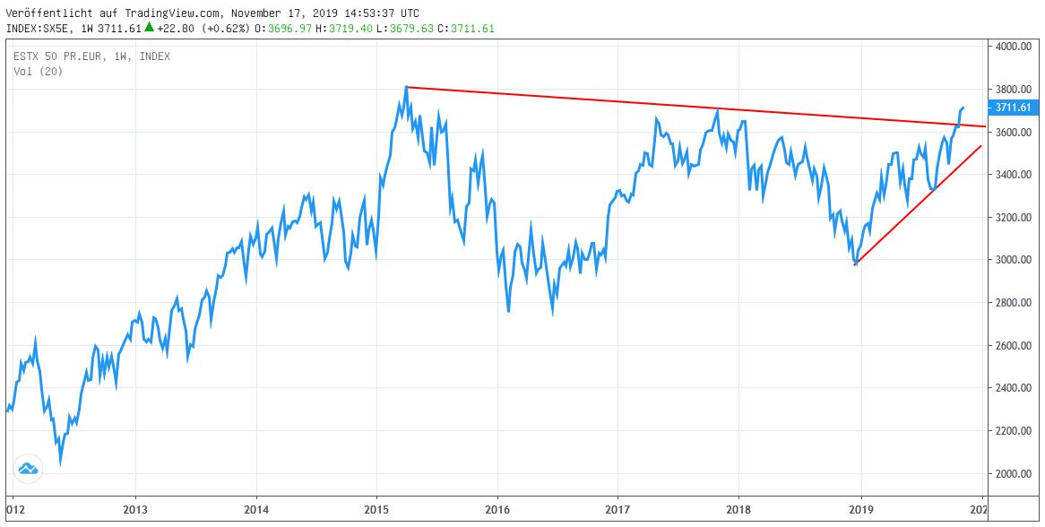 Chart: EUROSTOXX 50