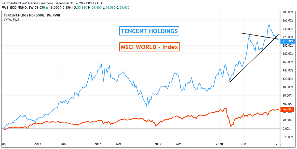 Chart: Tencent gegen MSCI World Euro-Index