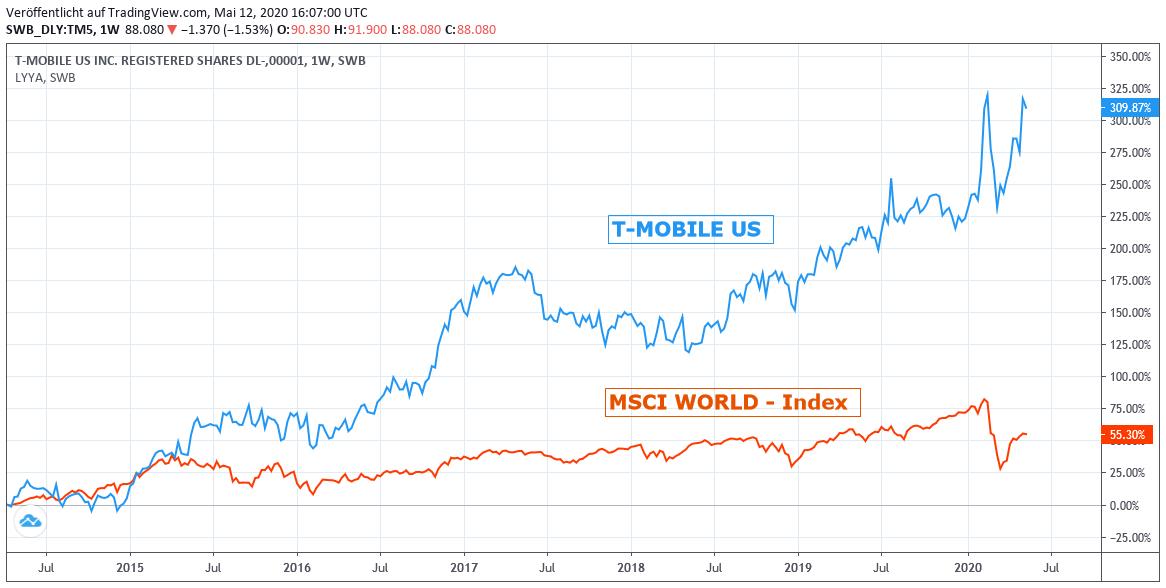 Chart: T-Mobile US gegen MSCI World Euro