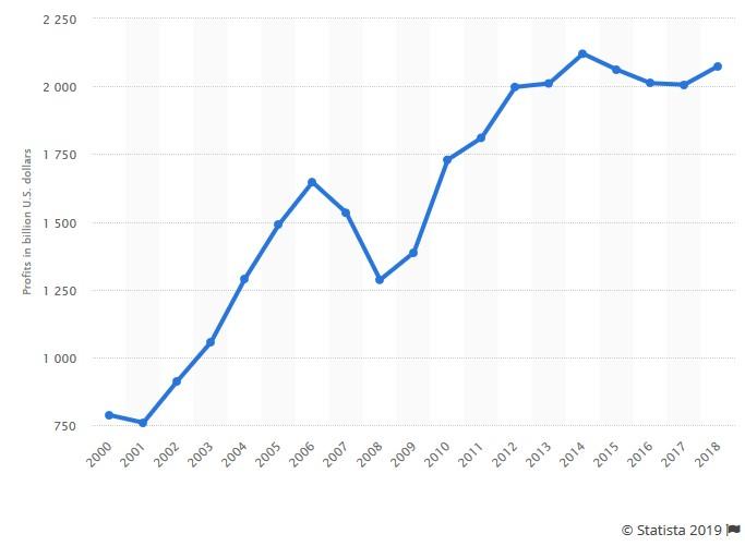 Graphik: US Unternehmensgewinne