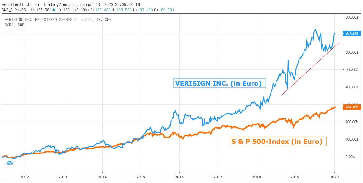 Chart: VERISIGN gegen S&P 500