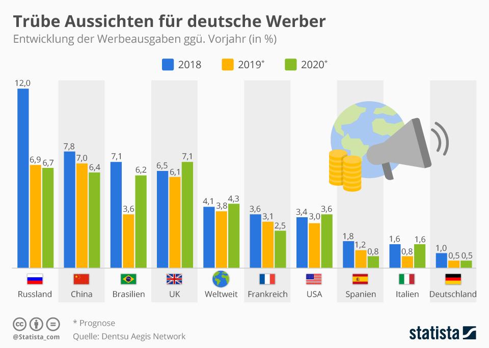 Graphik: Werbemarkt Deutschland
