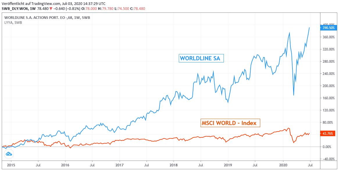 Worldline gegen MSCI World Euro Chart