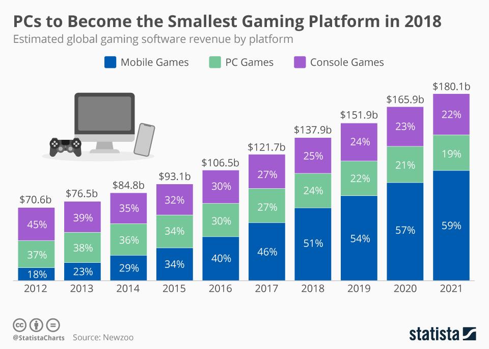 Graphik: Spiele Software-Entwicklung
