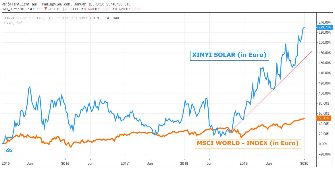 Chart: XINYI Solar gegen MSCI World