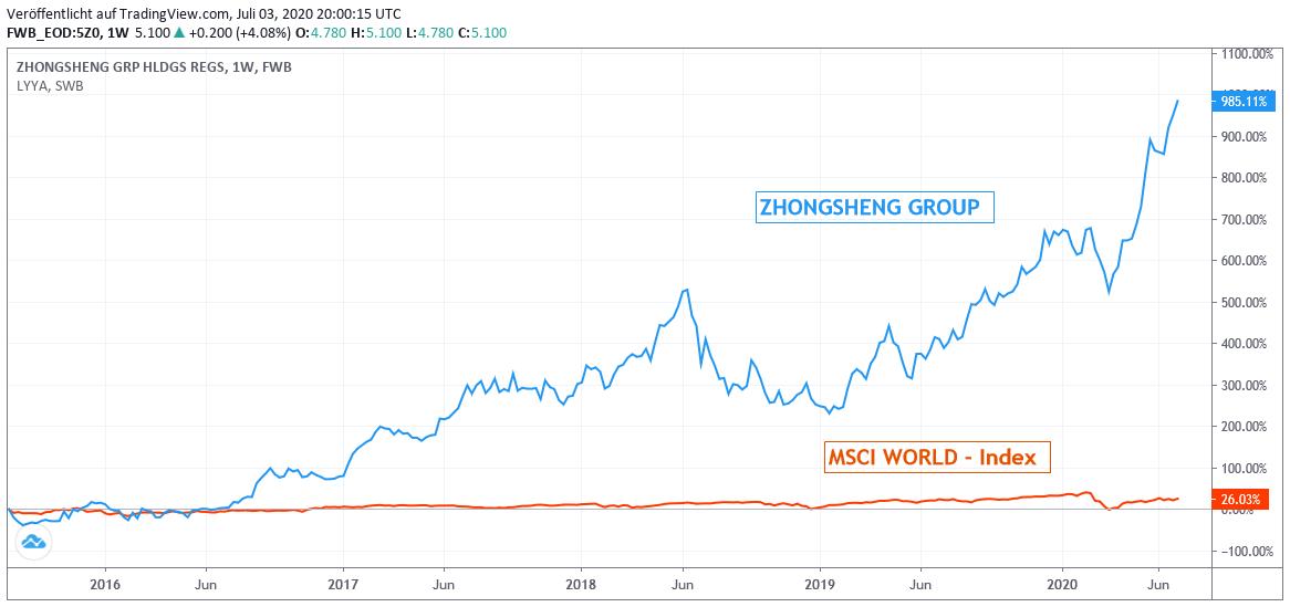 Chart: Zhongsheng gegen MSCI World-Index