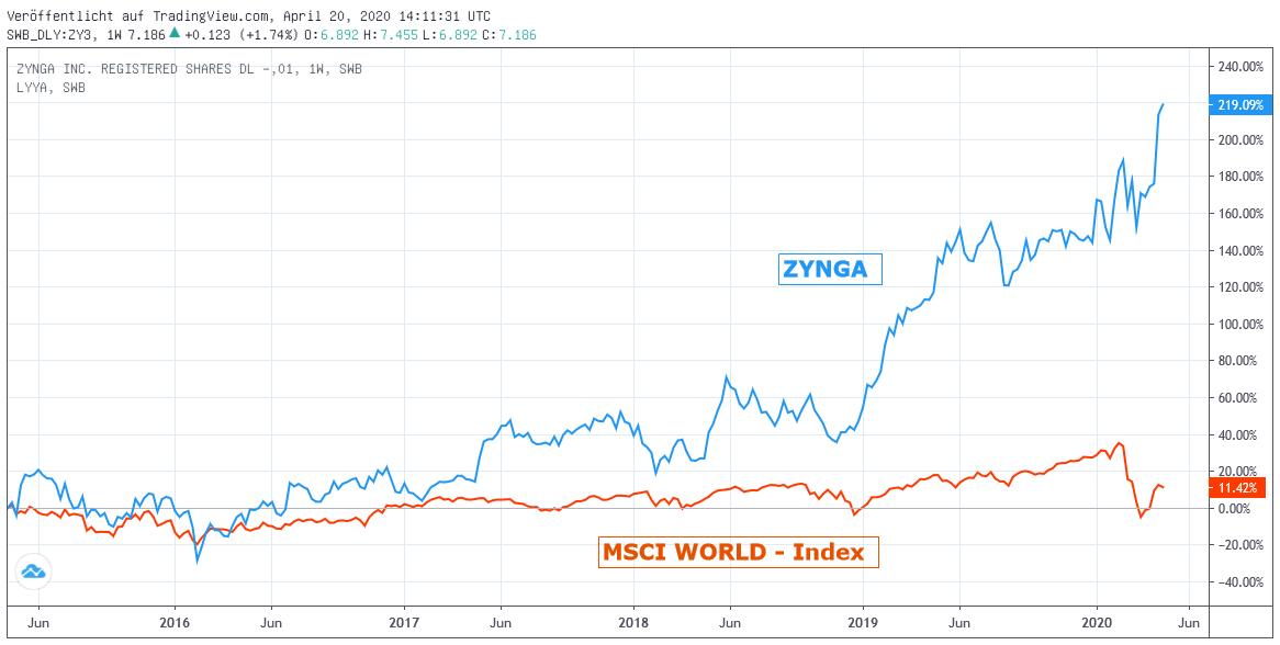 Chart: Zynga zu MSCI World Euro